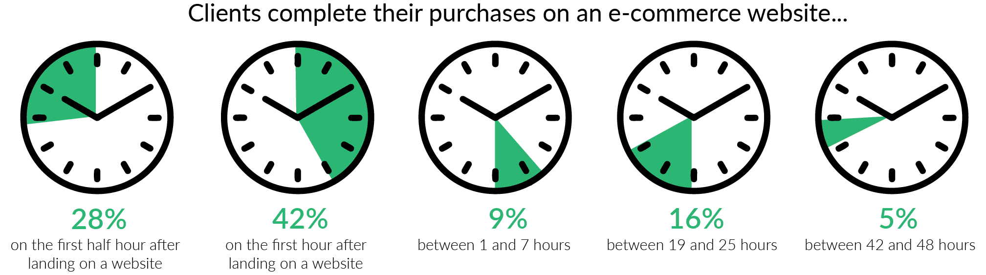 activation time for ecommerce purchase
