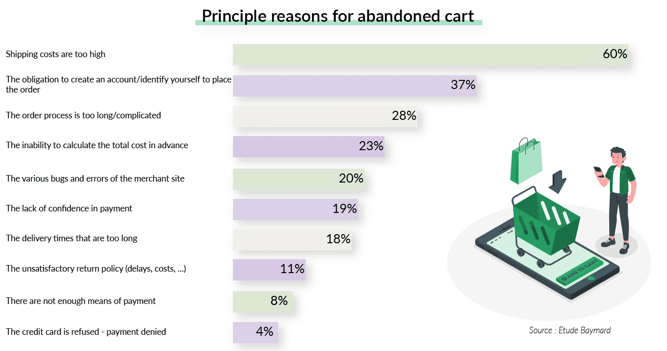 principle_reasons_abandonement_cart